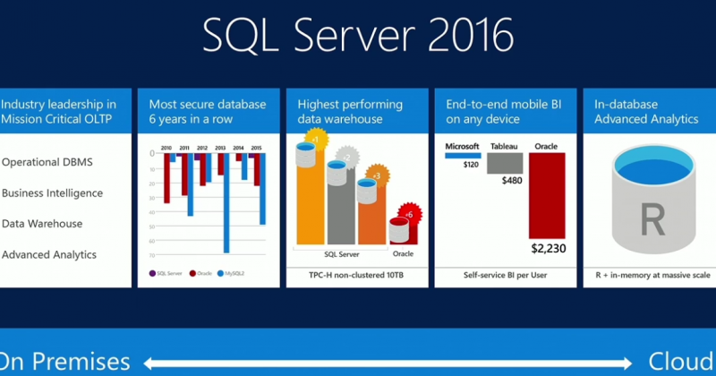 TRY Best SQL Server 2016 Hosting with Special Promotion